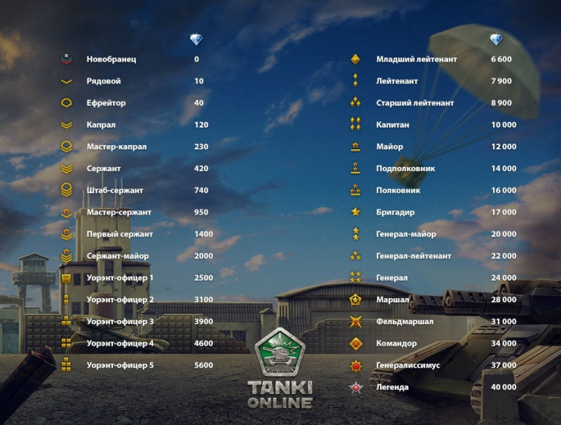 War thunder top танков not fun